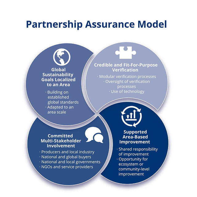Partnership Assurance Model graphic