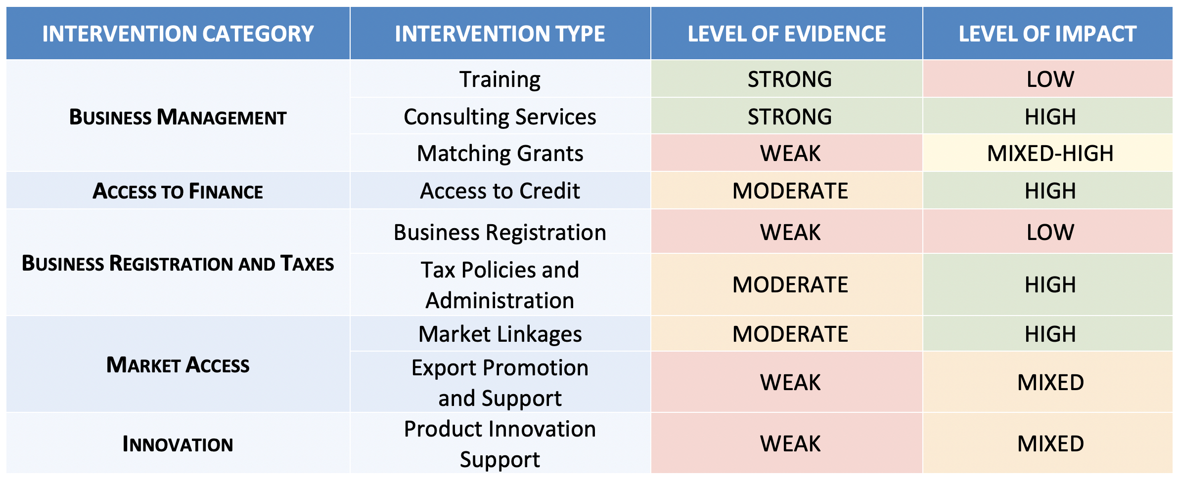SMEs-TOC-Findings