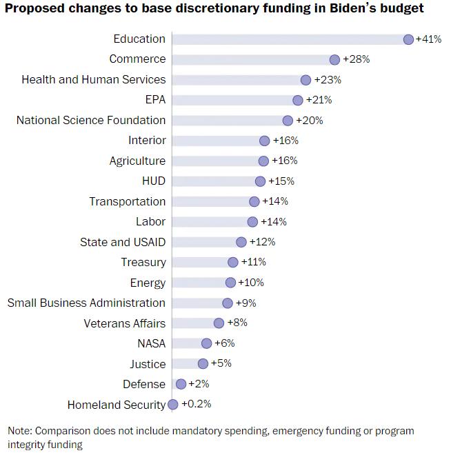 Biden-USAID-Budget