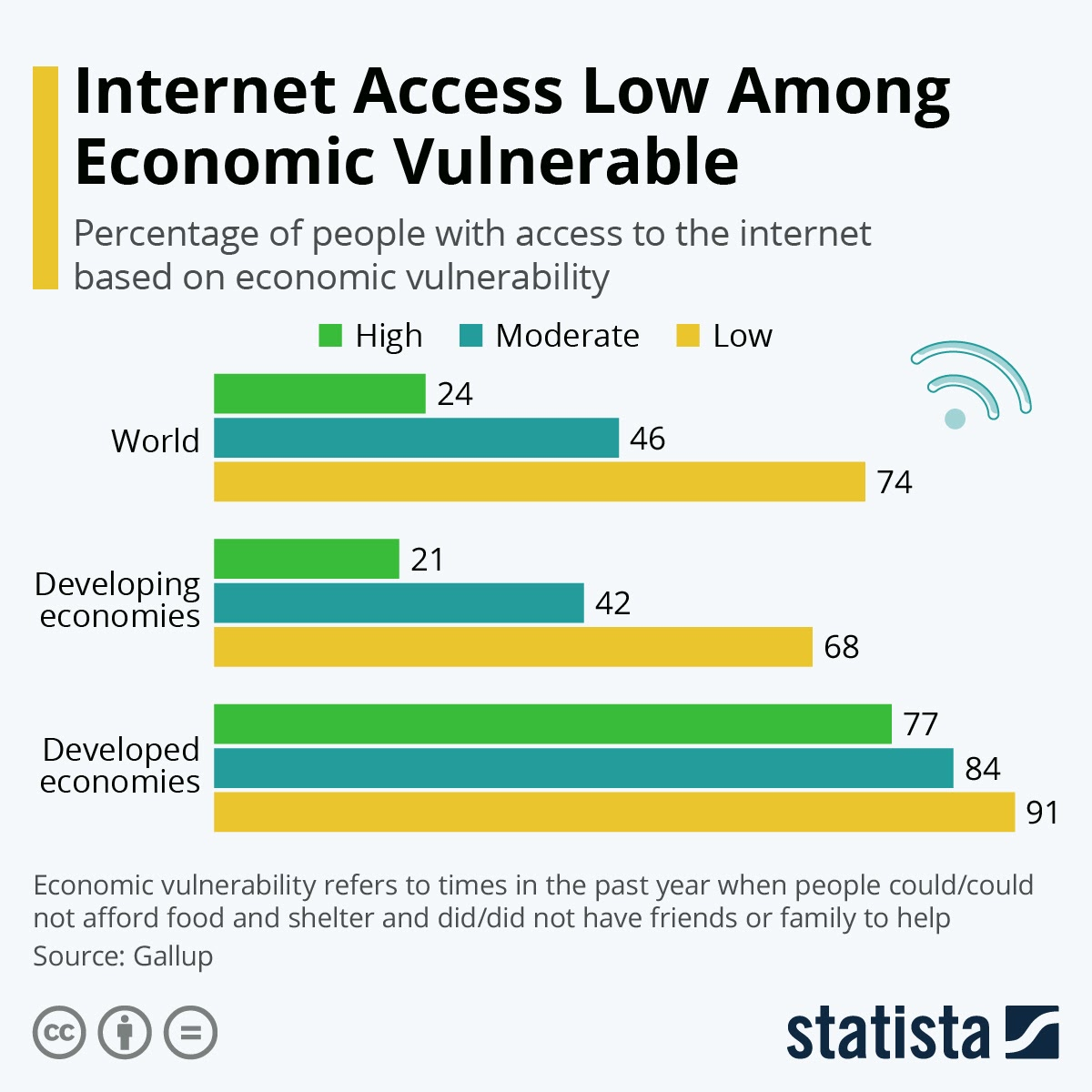 internet-access-low-among-economic-vulnerable