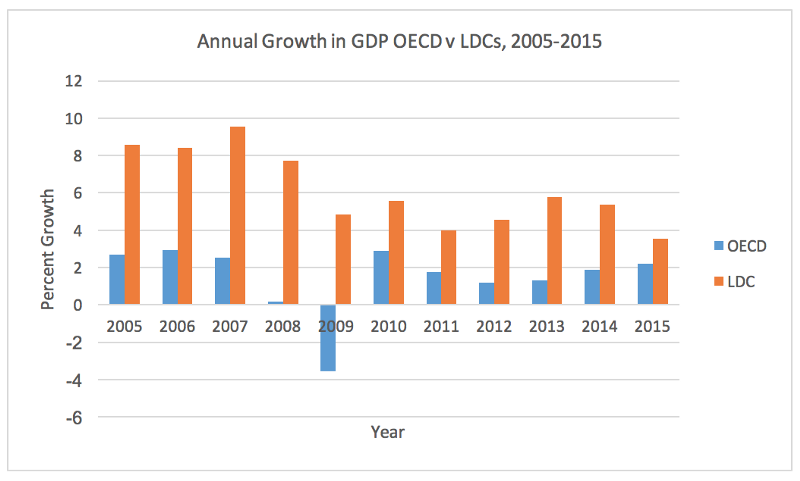 Annual growth in GDP OECD v LDCs, 2005-2015